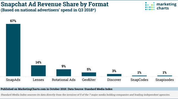 Snapchat Ad Revenue Share by Format - Credit: MarketingCharts