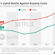 Spotify's Uphill Battle Against Royalty Costs