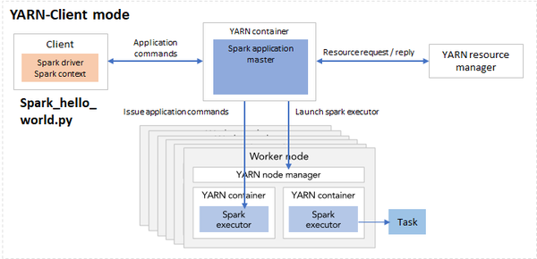 Spark deployment mode YARN-client (left) and YARN-cluster (right)