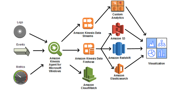 Data pipeline with Kinesis engine.