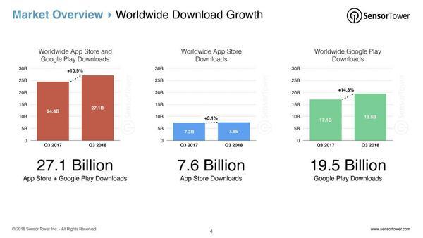 Worldwide App Download Growth - Credit: SensorTower