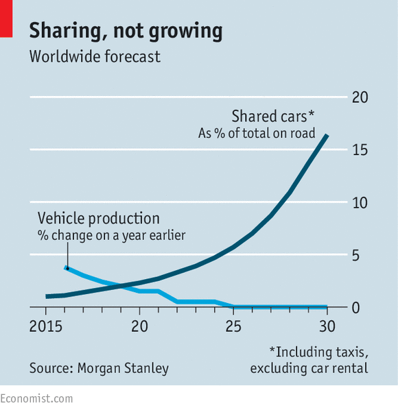 Source: The driverless, car-sharing road ahead. The Economist. Jan 2016