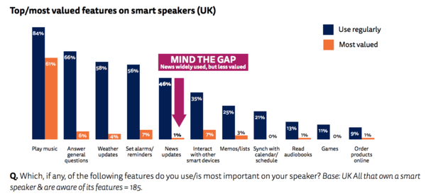 News updates among the least valued features in smart speakers.