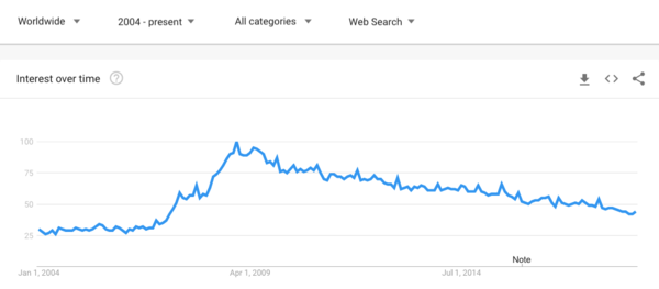"Worldwide web searches for ""playlist"" peaked in December 2008, around MySpace's heyday."