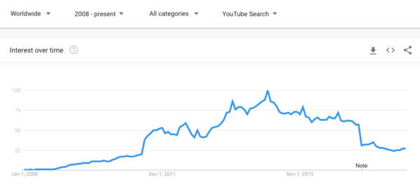 "Worldwide Youtube searches for ""playlist"" peaked in December 2014, a month after YouTube tried to launch its first paid music service (YouTube Music Key)."