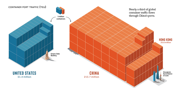 Infographic: Visualizing Global Shipping Container Traffic