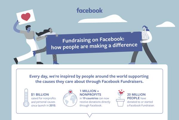 Ruim $1 miljard via Facebook voor goede doelen