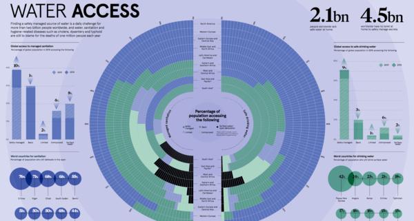 Understanding water access