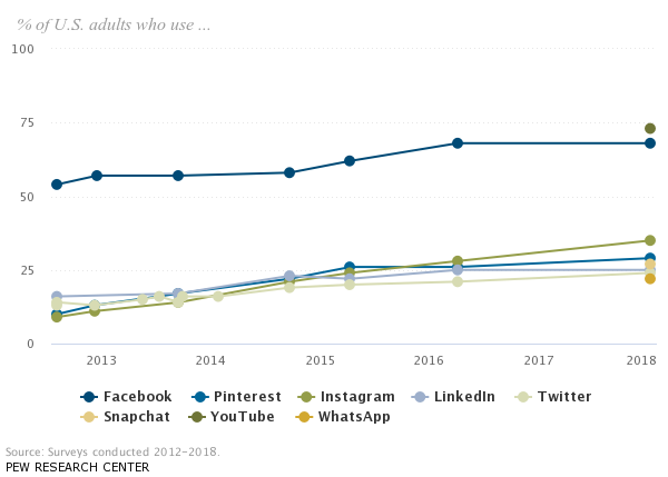 The state of social platforms - Credit: Pew Research Center