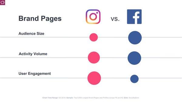 🥊 Facebook vs. Instagram - Credit: SocialBakers