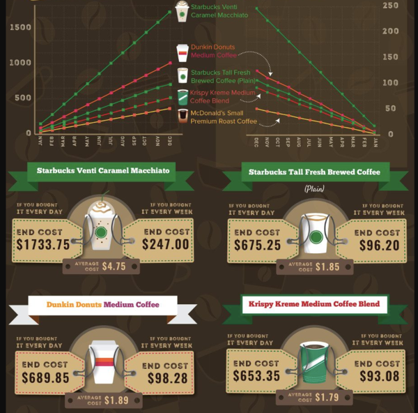 How much can you save in 1 year from not buying coffee everyday? (I'm guilty)