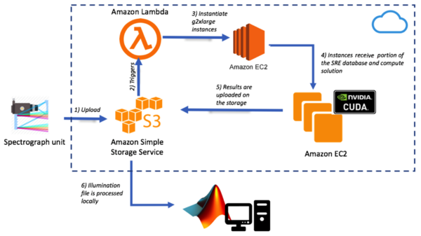AWS Architecture for ESO ESO Extremely Large Telescope -HiReS simulation.