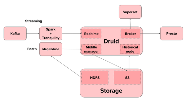 The way Druid integrates with other tools at Airbnb.