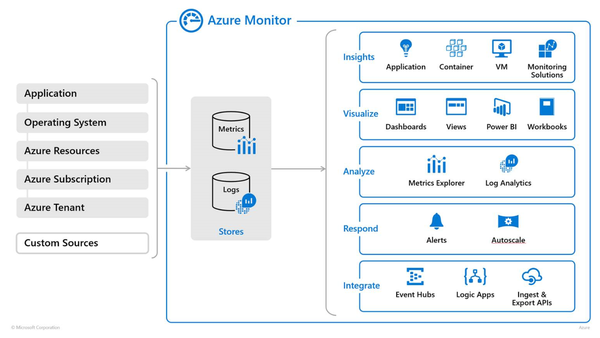 Azure Monitor collecting and analyzing data from various tools across Azure.