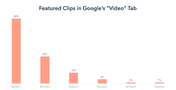 Videos are Showing up in Featured Snippets. We Analyzed 165 of Them.