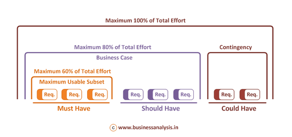 Must Have bölümündeki fonksiyonlar aynı zamanda ürün için harcadığımız vaktin %60'ını alacak.