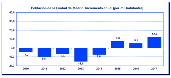 Population growth in the city of Madrid, Spain. Source: Padrón Municipal de Habitantes Ciudad de Madrid. 2018
