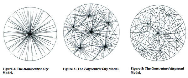 Source: Commuting and the spatial structure of American cities. Shlomo Angel et al. Jan. 2015