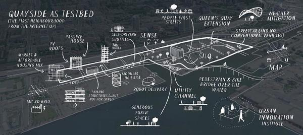 Quayside conceptual sketches. Source: Sidewalk Labs Toronto
