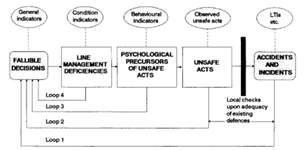"""Reason's Figure 1 (A digram showing rectangles labeled labeled """"Fallible Decisions"""", """"Line Management"""", """"Line Management Deficiencies"""", """"Psychological Precursors of Unsafe Acts"""", """"Unsafe Acts, and """"Inadequate Defences"""" with lines labeled loop 1 connecting fallible decisions and accidents.  Line labeled loop 2 connecting fallible decisions and unsafe acts.  Line labeled loop 3 connect fallible decisions and psychological precursors of unsafe acts.  Line labeled loop 4 connecting fallible decisions and line management deficiencies.)"""