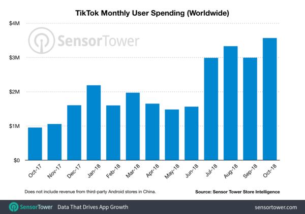 TikTok's revenue growth during the last 12 months - Credit: SensorTower