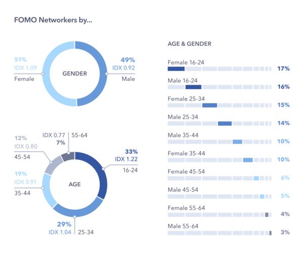 FOMO networkers - Credit: GlobalWebIndex