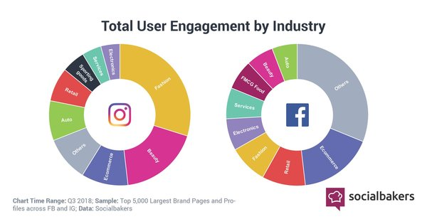 User Engagement on Facebook & Instagram - Credit: SocialBakers
