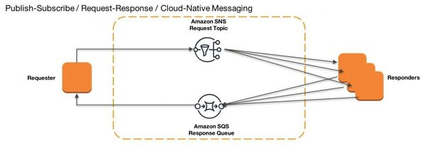 Request-response integration using cloud native messaging in AWS