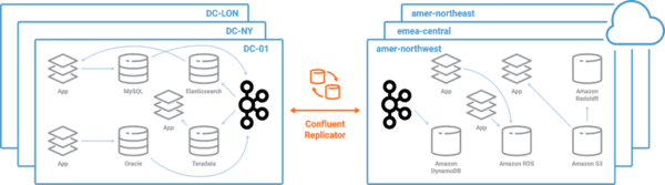 Confluent Replicator as a bridge connecting data in the cloud.