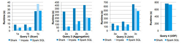 Performance of Shark, Impala and Spark SQL on Big Data benchmark queries.