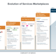 What's next for marketplace services?