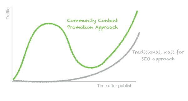 Content promotion is changing.