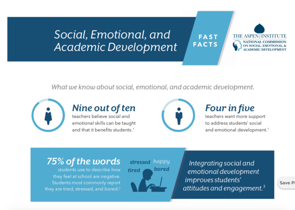 Infographic: Social, Emotional, and Academic Development
