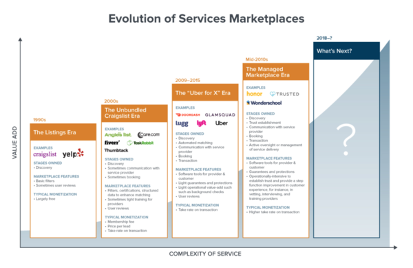 What's next for marketplace startups? Reinventing the $10 trillion service economy, that's what. at andrewchen