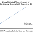 Low Oil Prices: An Indication of Major Problems Ahead? | Our Finite World