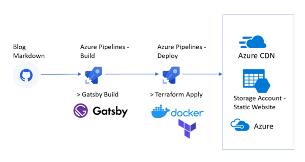 Tutorial: Terraforming your JAMstack on Azure with Gatsby, Azure Pipelines, and Git