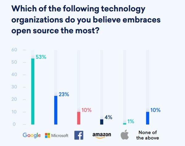 Yazılım geliştiricilerin gözünden teknoloji devlerinin açık kaynak dünyaya karşı duruşu