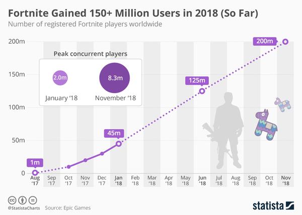 Fortnite's User Growth - Credit: Statista