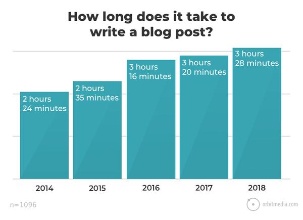 2018 Blogging Statistics