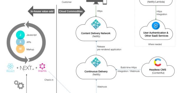 Forget Docker, the future is JAMstack – Hacker Noon