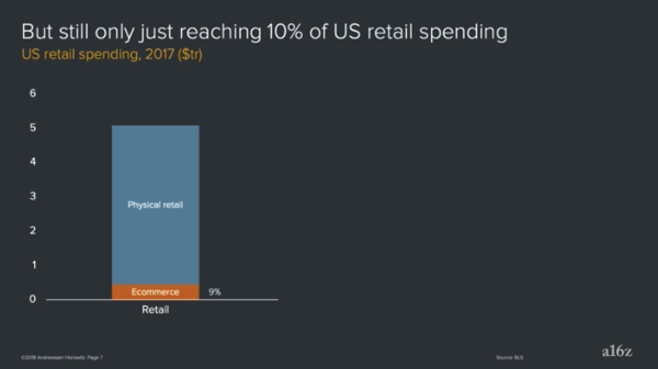 Ecommerce is still only a small fraction (10%) of total retail spending in the US, and many other areas that will be transformed by software and the internet in the next decade or two have barely been touched.