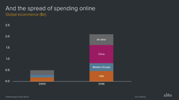 Global Ecommerce Spending - 2005 vs 2016 - Ben Evans