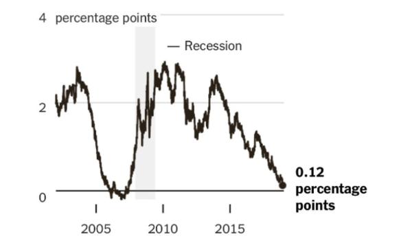"De ""yield curve"""