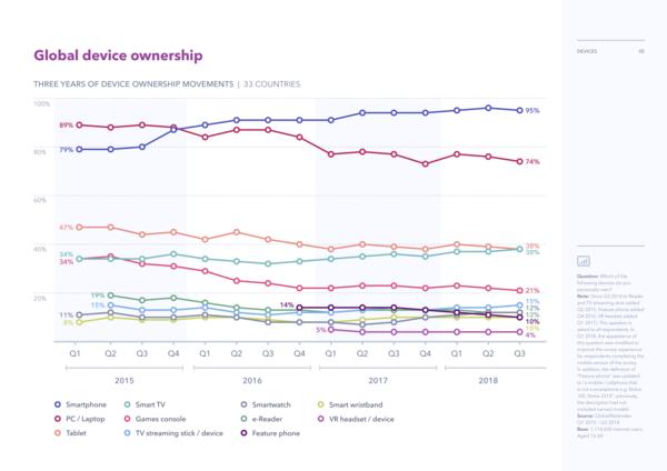 Global device ownership - Credit: GlobalWebIndex