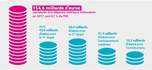 Dépense intérieure d'éducation en 2017 en France