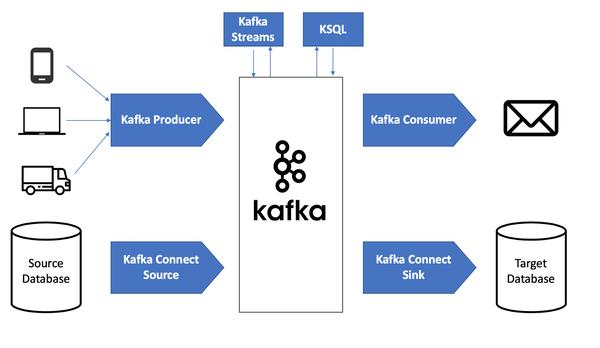 A diagram of Kafka's APIs.