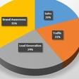 SMT's 2018 Social Media Spending Survey - Part 3: Social Media Marketing Goals and Tracking