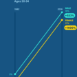How life has changed for people your age