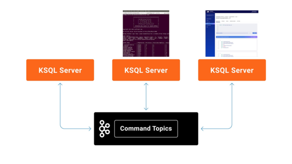 An interactive KSQL cluster with three servers