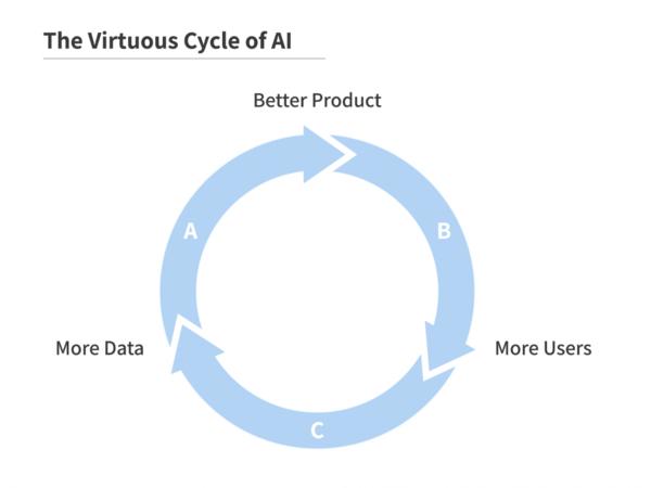 The positive-feedback loop of AI.